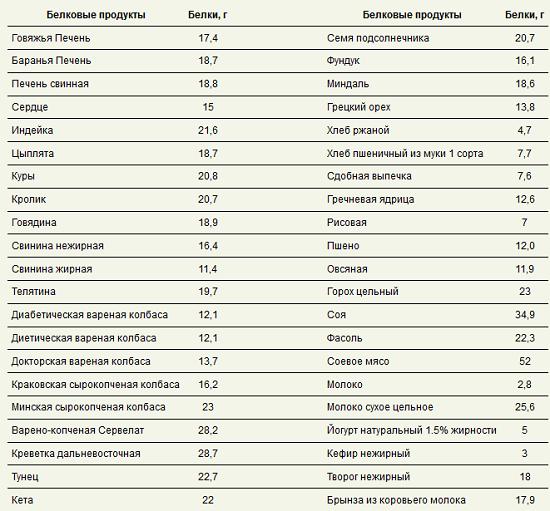 Полезные углеводы для похудения - список продуктов для пользы организму